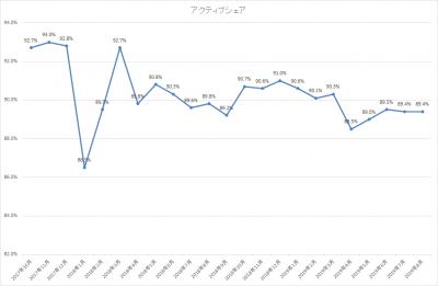 201908_ひふみ投信_アクティブシェア