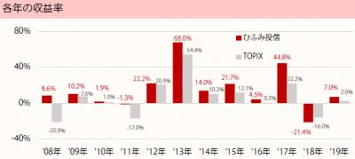201908_ひふみ投信_TOPIX(配当込)_年収益率推移