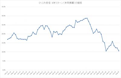 201908_ひふみ投信_5年リターン(年率換算)_推移