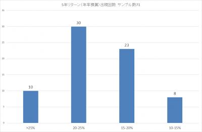 201908_ひふみ投信_5年リターン(年率換算)_出現回数