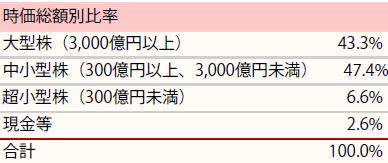 201908_ひふみ投信_ポートフォリオ_時価総額別比率