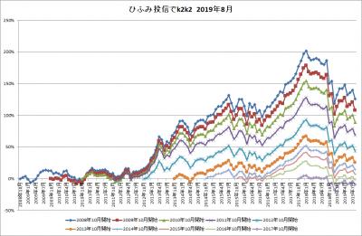 201908_ひふみ投信_k2k2_history