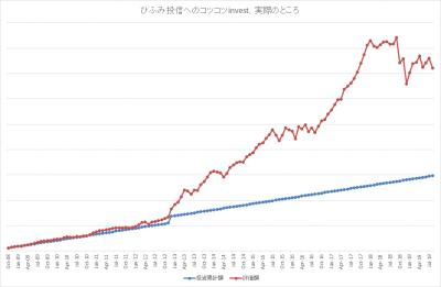201908_ひふみ投信_k2k2_actual