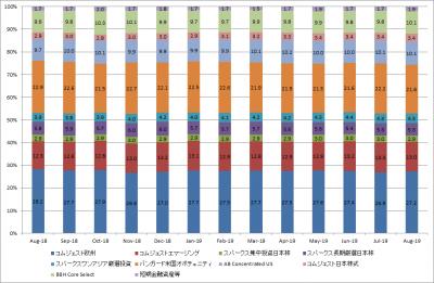 201908_セゾン資産形成の達人ファンド_サブファンド構成比率