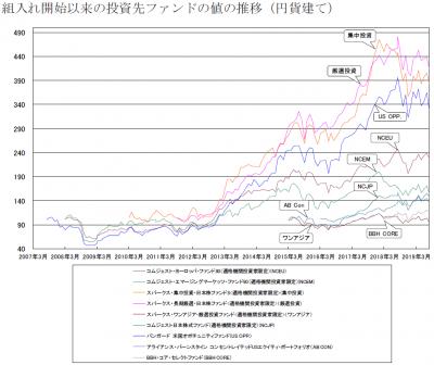 201908_セゾン資産形成の達人ファンド_サブファンド_基準価額推移
