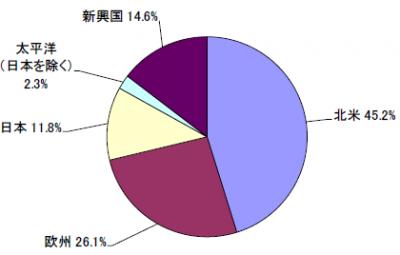 201908_セゾン資産形成の達人ファンド_地域別構成比