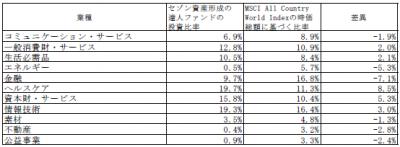 201908_セゾン資産形成の達人ファンド_業種別構成比