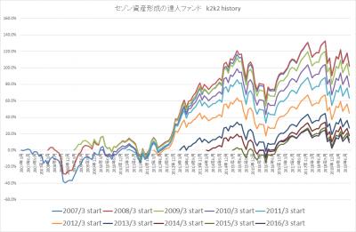 201908_セゾン資産形成の達人ファンド_k2k2history