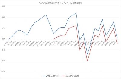 201908_セゾン資産形成の達人ファンド_k2k2history_2