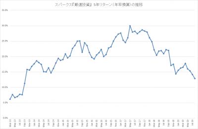 201908_スパークス_厳選投資_5年リターン(年率)