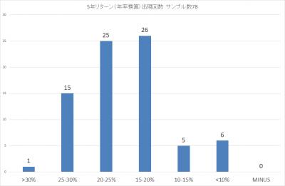 201908_スパークス_厳選投資_5年リターン(年率)_出現回数