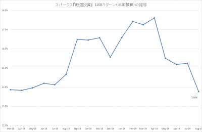 201908_スパークス_厳選投資_10年リターン(年率)