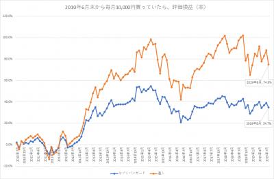 2010年6月、セゾン投信の2つのファンドでk2k2始めてたら_2