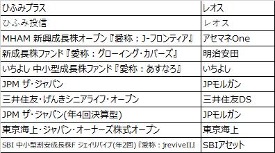 20190920_国内中小型株ファンド_純資産総額_トップ10