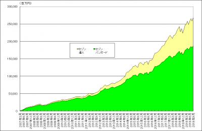 201909_セゾン・バンガード・グローバルバランスファンド_セゾン資産形成の達人ファンド_純資産総額