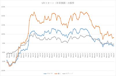 201909_セゾン・バンガード・グローバルバランスファンド_セゾン資産形成の達人ファンド_5年リターン(年率換算)