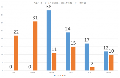 201909_セゾン・バンガード・グローバル・バランスファンド_セゾン資産形成の達人ファンド_5年リターン(年率換算)_出現回数