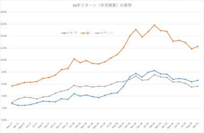 201909_セゾン・バンガード・グローバルバランスファンド_セゾン資産形成の達人ファンド_10年リターン(年率換算)