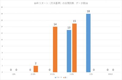 201909_セゾン・バンガード・グローバル・バランスファンド_セゾン資産形成の達人ファンド_10年リターン(年率換算)_出現回数