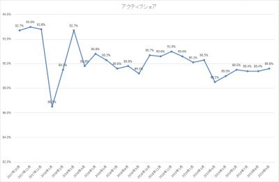 201909_ひふみ投信_アクティブシェア