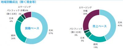 201909_キャピタル世界株式ファンド_地域構成比