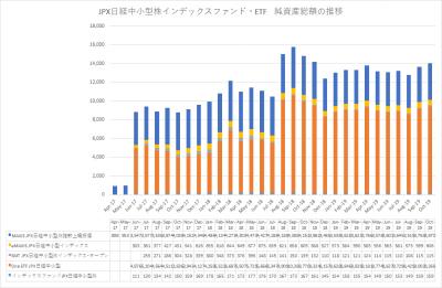 20191018_JPX日経中小型株指数インデックスファンド ETF‗純資産総額