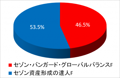 201910_NISA2015_piechart