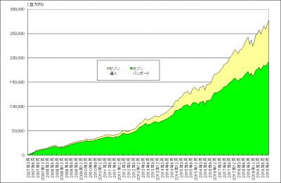 201910_セゾン・バンガード・グローバルバランスファンド_セゾン資産形成の達人ファンド_純資産総額