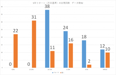 201910_セゾン・バンガード・グローバル・バランスファンド_セゾン資産形成の達人ファンド_5年リターン(年率換算)_出現回数