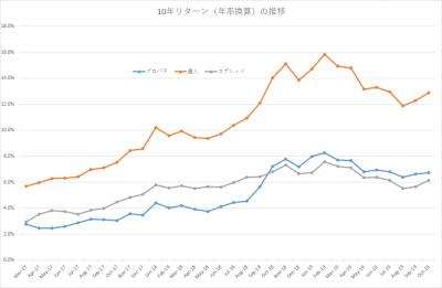 201910_セゾン・バンガード・グローバルバランスファンド_セゾン資産形成の達人ファンド_10年リターン(年率換算)