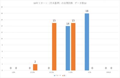 201910_セゾン・バンガード・グローバル・バランスファンド_セゾン資産形成の達人ファンド_10年リターン(年率換算)_出現回数