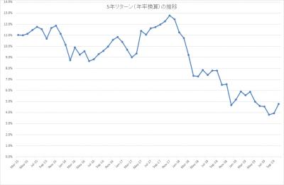 201910_結い 2101_5年リターン(年率換算)