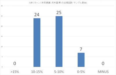 201910_結い 2101_5年リターン(年率換算)_出現回数