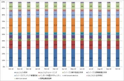 201910_セゾン資産形成の達人ファンド_サブファンド構成比率