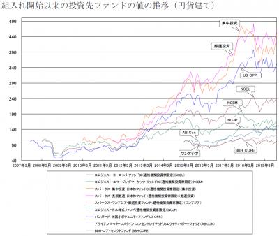 201910_セゾン資産形成の達人ファンド_サブファンド_基準価額推移