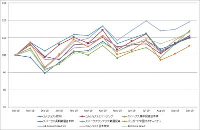 201910_セゾン資産形成の達人ファンド_サブファンド_基準価額_LTM