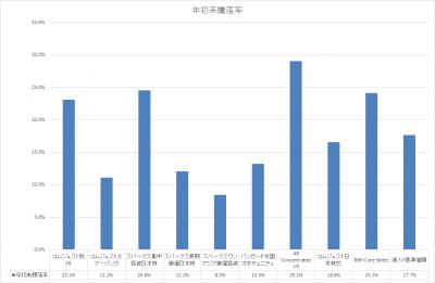 201910_セゾン資産形成の達人ファンド_サブファンド_基準価額_YTD