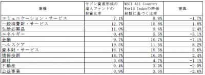 201910_セゾン資産形成の達人ファンド_業種別構成比
