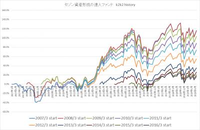 201910_セゾン資産形成の達人ファンド_k2k2history