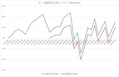201910_セゾン資産形成の達人ファンド_k2k2history_2