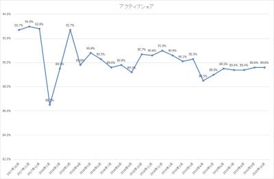 201910_ひふみ投信_アクティブシェア