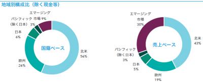 201910_キャピタル世界株式ファンド_地域構成比