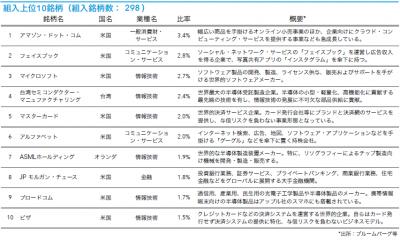 201910_キャピタル世界株式ファンド_トップ10