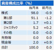 201910_三井住友・中小型株ファンド_構成比