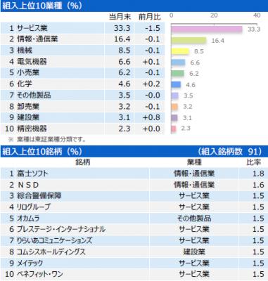 201910_三井住友・中小型株ファンド_ポートフォリオ