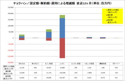 201910_チョクハン_設定解約運用増減_LTM