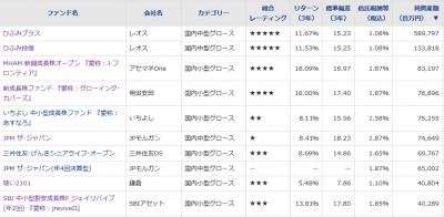 20191122_国内中小型株ファンド_純資産総額_トップ10