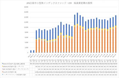 20191122_JPX日経中小型株指数インデックスファンド ETF‗純資産総額