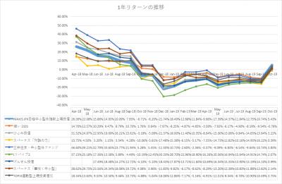 201910_MAXIS JPX日経中小型株指数 1年リターン