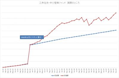 201911_三井住友・中小型株ファンド_k2k2_actual